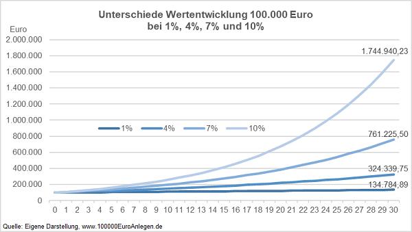 Liniendiagramm 100000 Euro anlegen mit Zinseszins über 10,20,30 Jahre